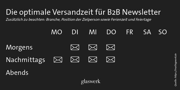 Newsletter Versandzeit_B2B