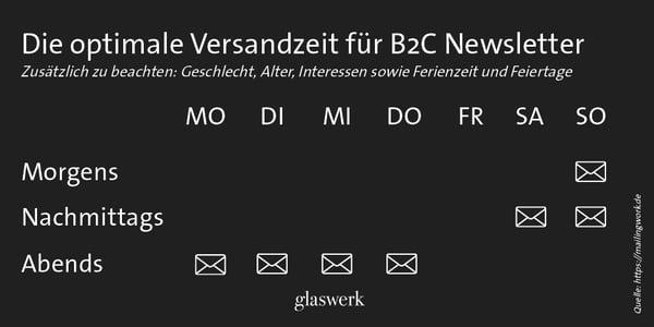Newsletter Versandzeit_B2C