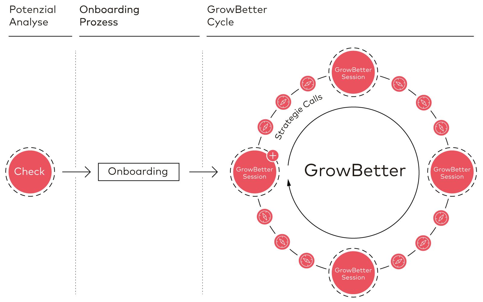 glaswerk-framework-growbetter